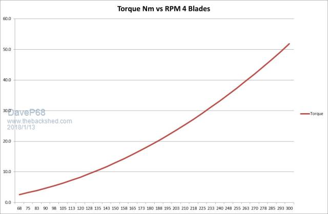 the back shed  torque vs rpm from wind turbine blades